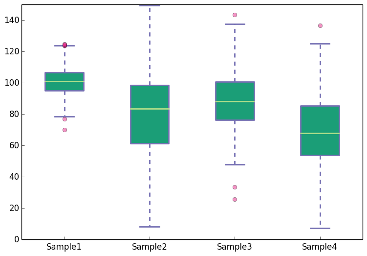 Creating boxplots with Matplotlib